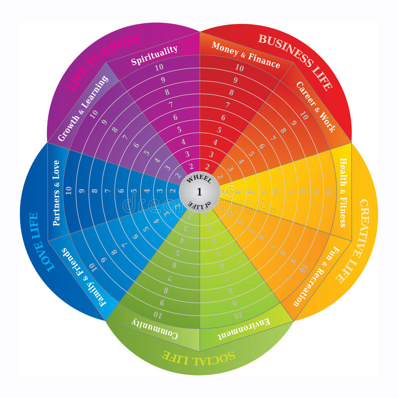 Wheel of Life - Diagram - Coaching Tool in Rainbow Colors. Wheel of life - Diagram and Coaching Tool in Rainbow Colors. Circular / Flower Shape vector illustration