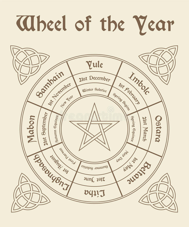 Free Wheel Of The Year Poster. Wiccan Calendar Stock Photography - 89966442