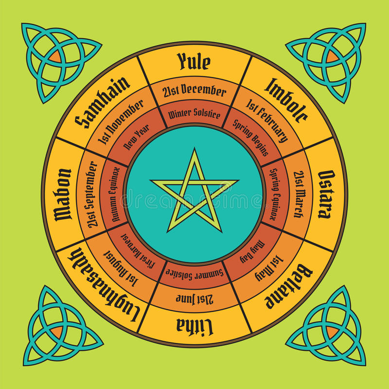 Wheel of the year poster. Wiccan annual cycle vector illustration