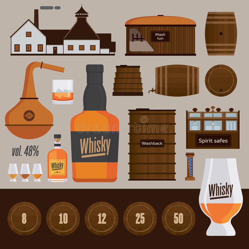 Whisky distillery production objects vector illustration