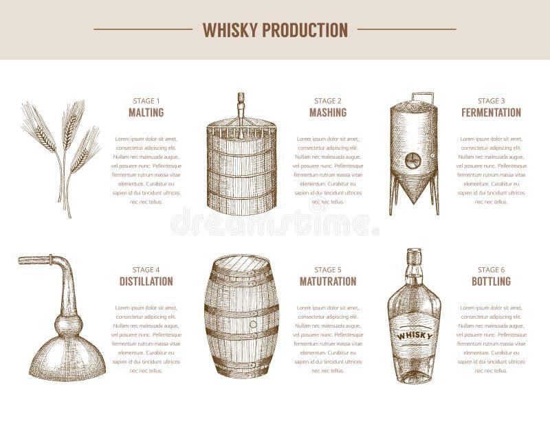 Whiskyproduktion vektor illustrationer