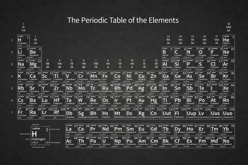 White chemical periodic table of elements on school chalkboard with download white chemical periodic table of elements on school chalkboard with texture stock vector illustration urtaz Images