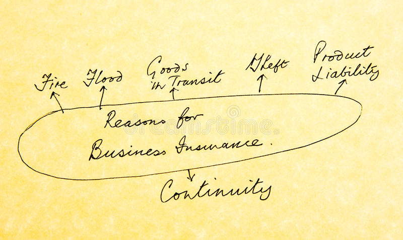 Why insure at all? Some of the reasons. A diagram of the many reasons for taking out a business insurance policy. The text is written on yellowish parchment stock photography