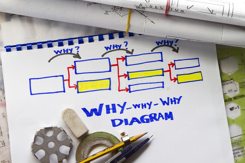Why why why diagram. With engineering tools stock photos