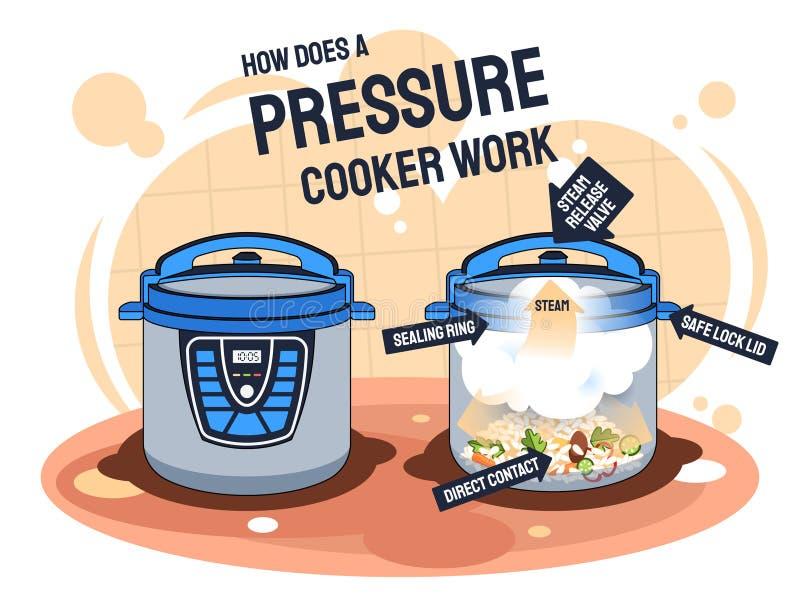 Wie eine Dampfkochtopfarbeit tut und Nahrung zubereitet vektor abbildung
