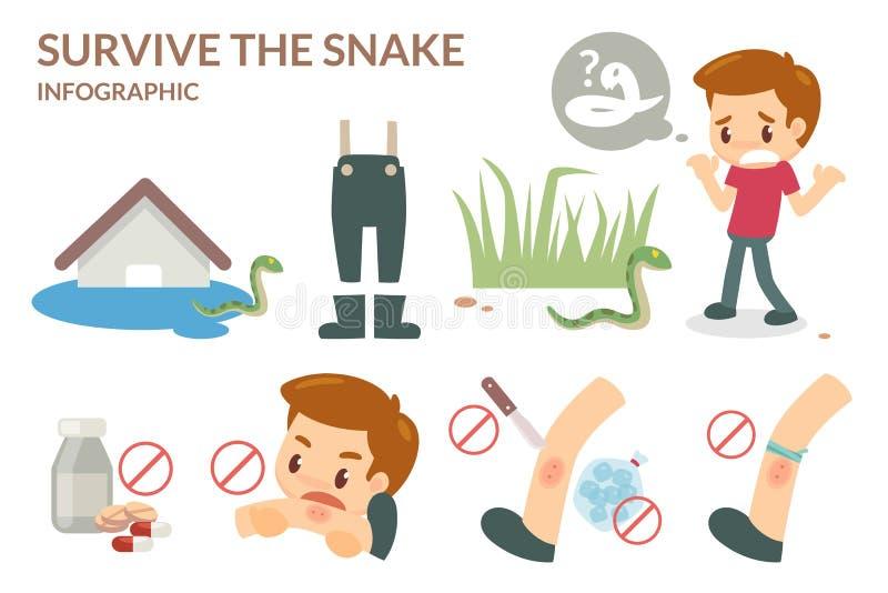 Wie man die Schlange überlebt stock abbildung