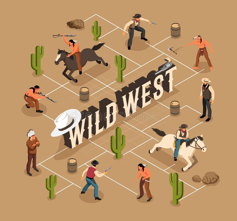 Wild West Isometric Flowchart. Environment of wild west cowboys and indians weapon and horses isometric flowchart on sand background vector illustration royalty free illustration