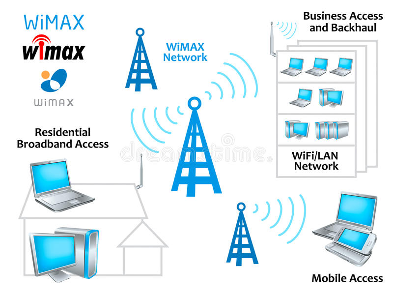 WiMAX network. Diagram with glossy hi-tech devices and symbols stock illustration