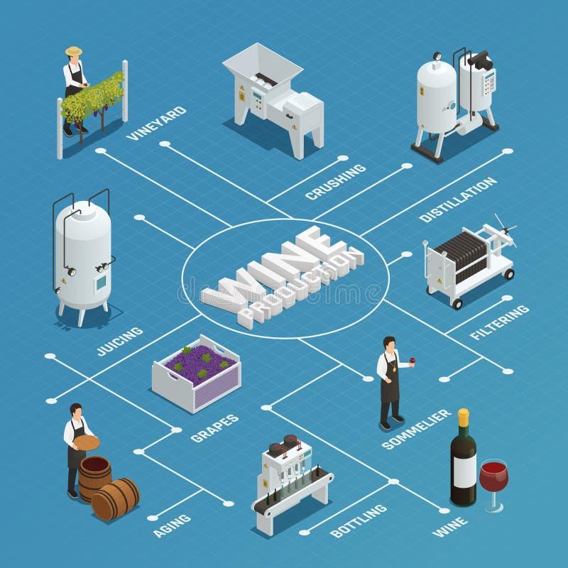 Wine Production Isometric Flowchart stock illustration