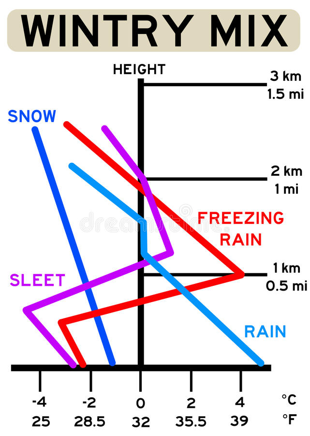 Winter Weather Stock Illustration Illustration Of Cold 44223505