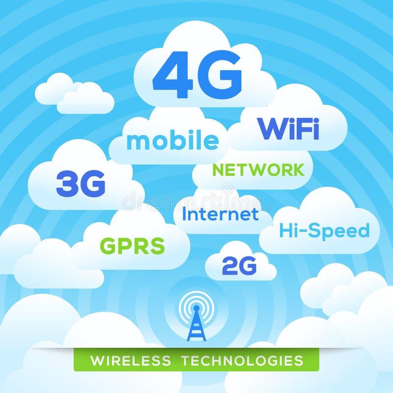 Wireless Technologies 4G LTE Wifi WiMax 3G HSPA+ stock illustration