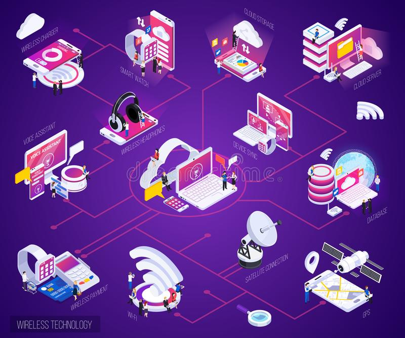 Wireless Technology Isometric Flowchart. Wireless technology isometric bright purple glow flowchart with cloud storage data base smart watch payments vector stock illustration