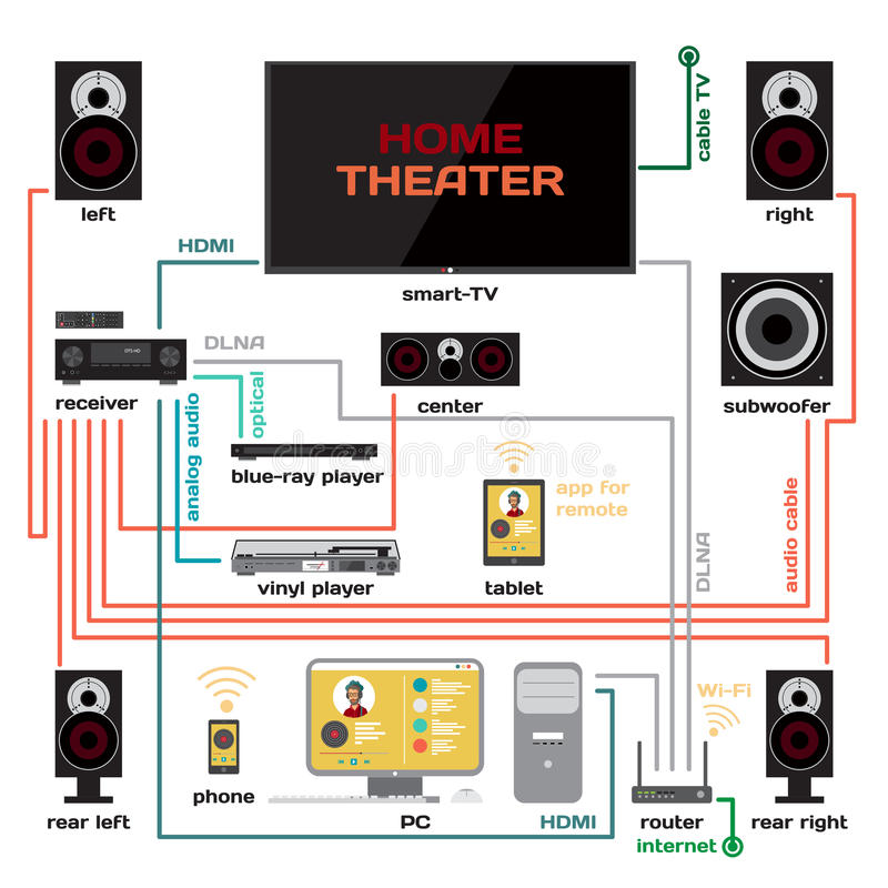 wiring a home theater and music system vector flat design. Black Bedroom Furniture Sets. Home Design Ideas