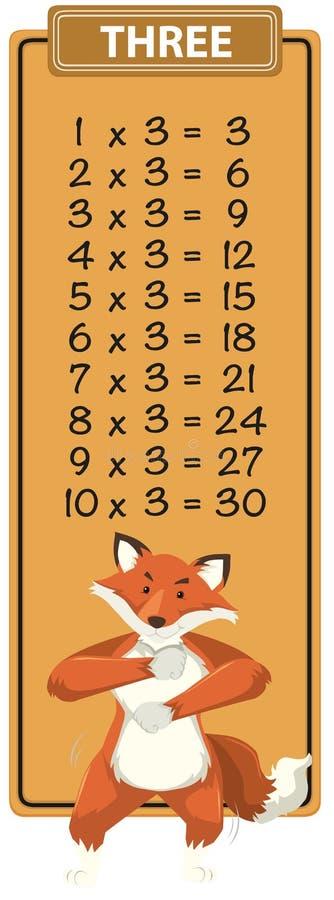 Wiskunde drie keer lijst stock illustratie