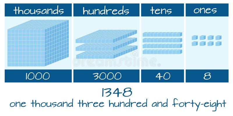 Wiskunde en tellend aantal royalty-vrije illustratie
