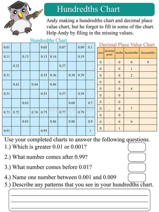 Wiskunde honderdste grafiek vector illustratie