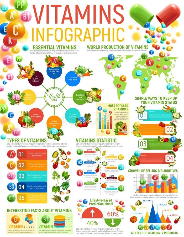 Witaminy infographics, zdrowe odżywianie mapy royalty ilustracja