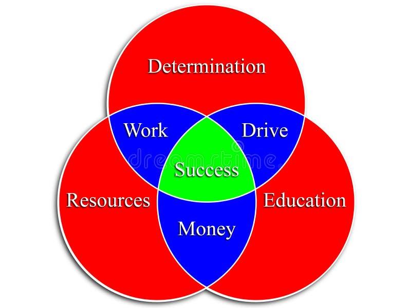 Sukcesu Venn diagram ilustracja wektor
