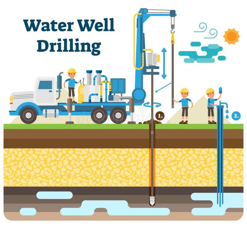 Wodnego well wiertniczy wektorowy ilustracyjny diagram z musztrowanie procesem, maszynerii wyposażeniem i pracownikami, ilustracji