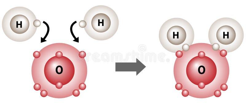 Wodnej molekuły więzi uczuciowa struktura H2O ilustracji