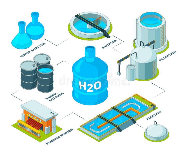 Wodny czyści 3D Aqua puryfikaci systemów kanalizacyjnej rośliny rezerwuaru przemysłowy chemiczny zbiornik dla wodnego przetwarza  royalty ilustracja