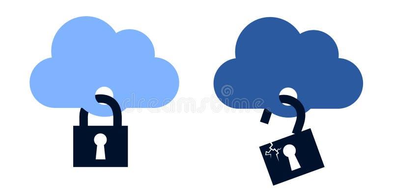 Wolk als veilige en onveilige online opslagruimte van gegevens en informatie stock illustratie