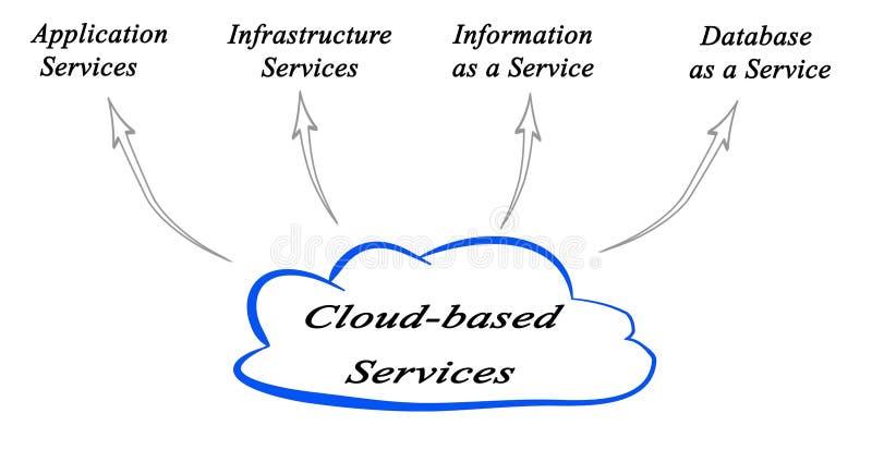 Wolke-ansässige Dienstleistungen lizenzfreie abbildung