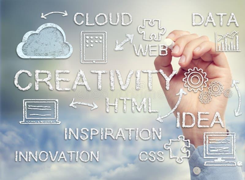 Wolken-Datenverarbeitungsdiagramm mit Konzepten der Kreativität und der Innovation