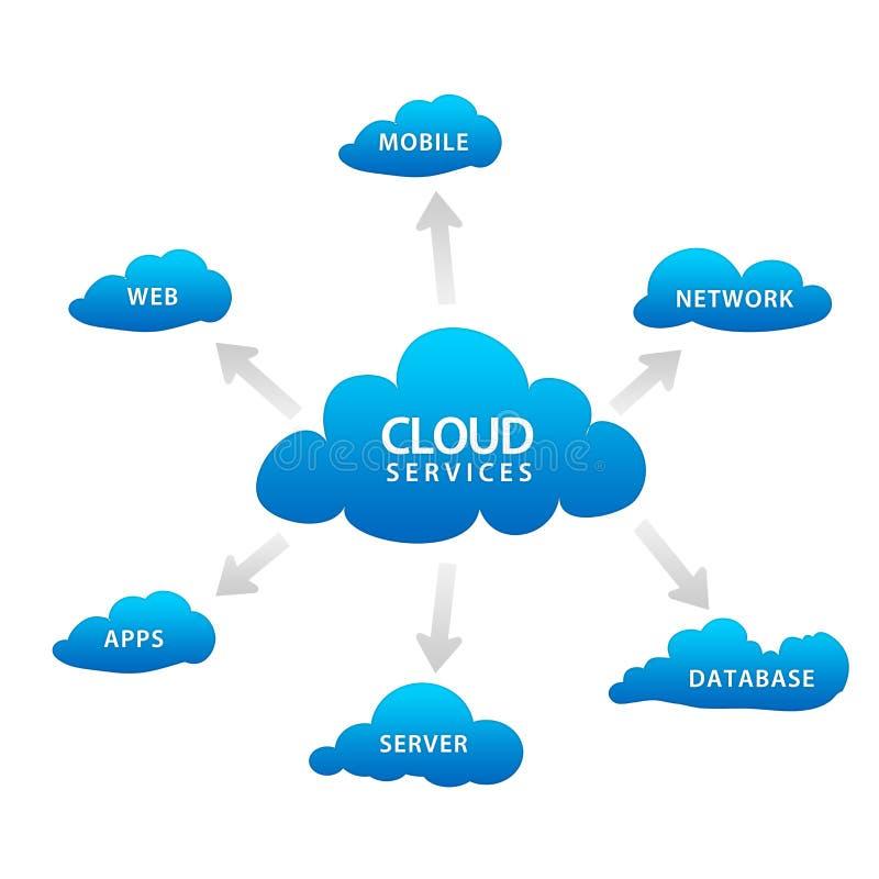 Wolken-Dienstleistungen lizenzfreie abbildung
