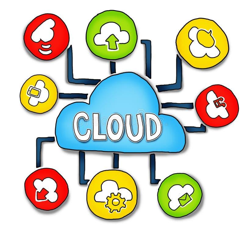 Wolken Gegevensverwerking en Verbinding Concepten stock illustratie