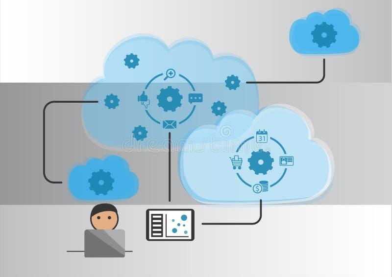 Wolkenautomatisering en Internet van dingenconcept als illustratie stock illustratie