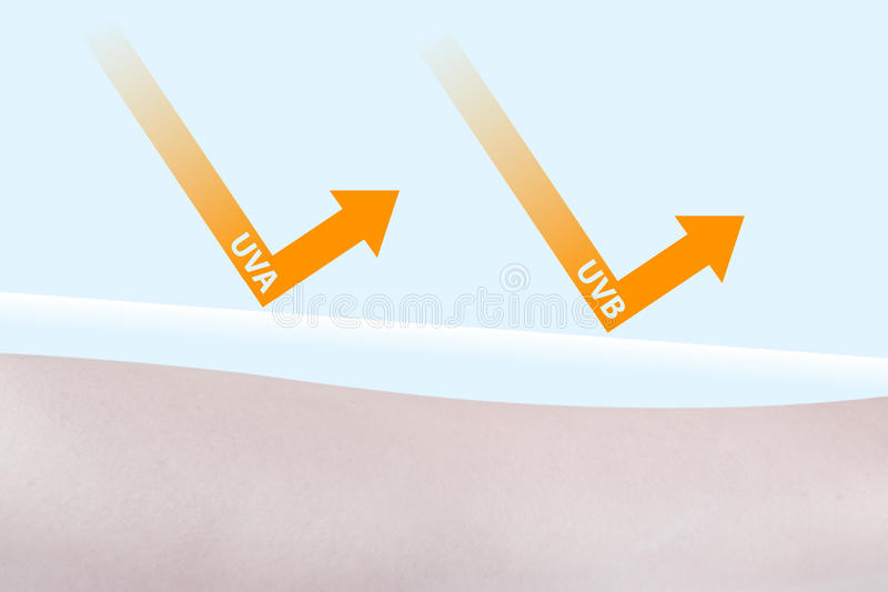 woman arm protected by the lotions from uva and uvb stock illustration