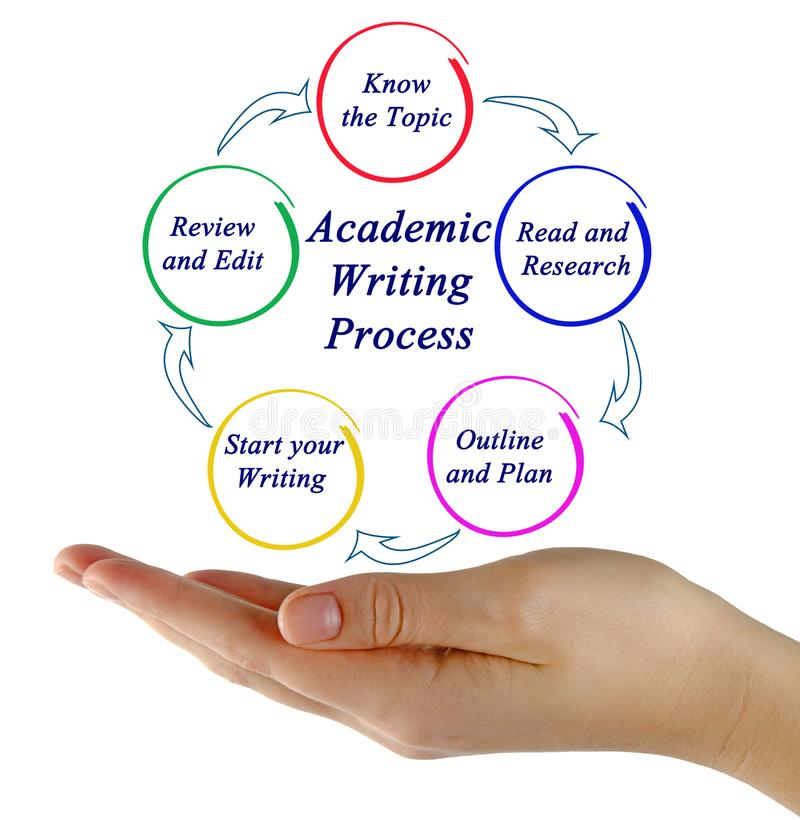 Academic Writing Process. Woman presenting Academic Writing Process royalty free stock photography