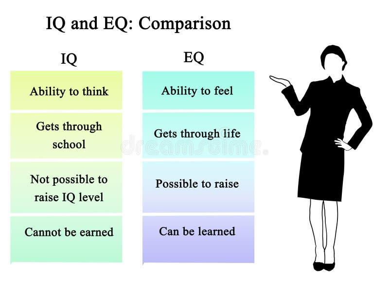 Iq And Eq Comparison Stock Illustration Illustration Of Table 110937657