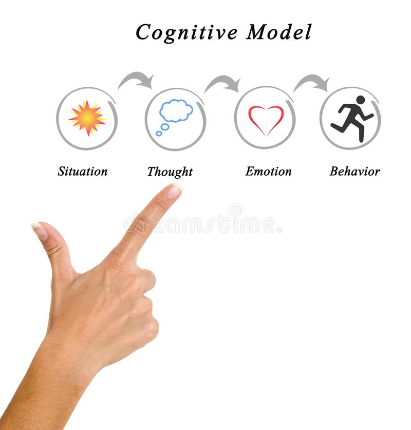 Components of Cognitive Model. Woman presenting Components of Cognitive Model royalty free stock photo