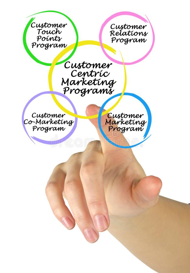 Customer Centric Marketing Programs. Woman presenting Customer Centric Marketing Programs royalty free stock images