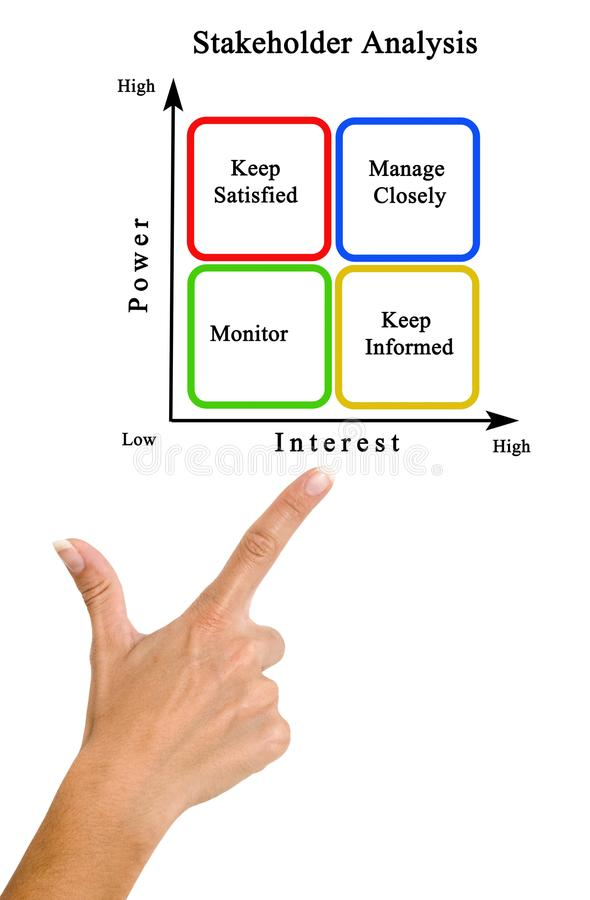 Diagram of Stakeholder Analysis. Woman presenting Diagram of Stakeholder Analysis stock photo
