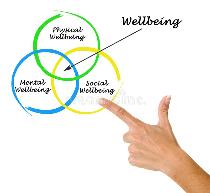 Diagram of wellbeing stock photos