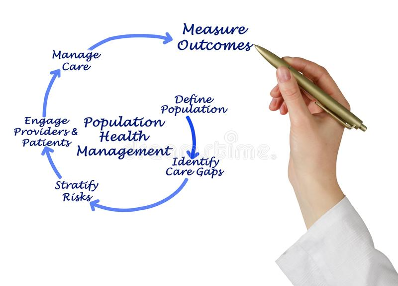 Population Health Management. Woman presenting Population Health Management royalty free stock photo