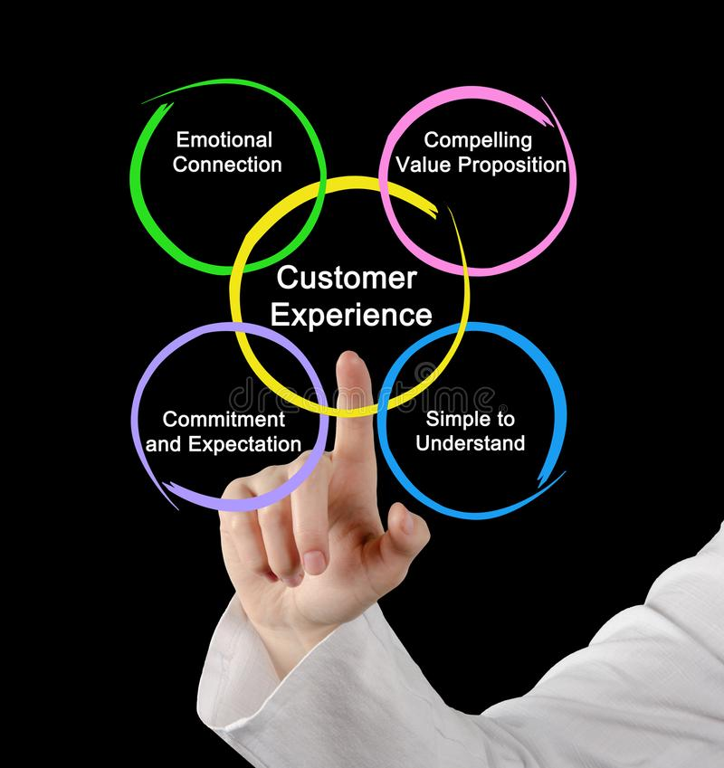 What better off Customer Experience stock images