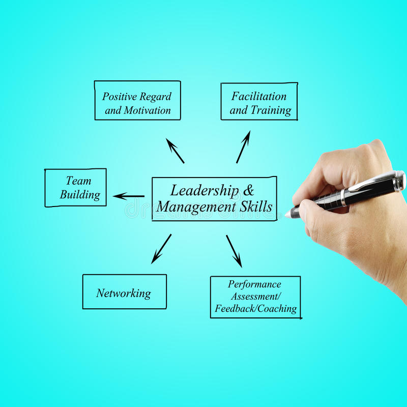 Women hand writing element Leadership & Management Skills principle for use in manufacturing stock photo