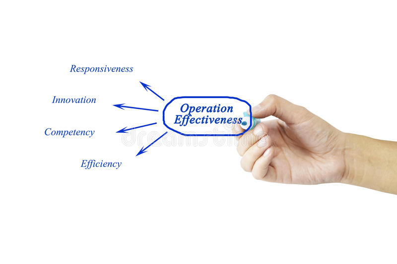 Women hand writing element of Operation Effectiveness for business concept and use in manufacturing. (Training and Presentation stock image
