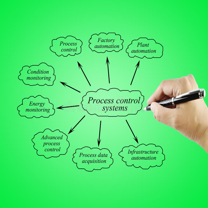 Women hand writing element Process control systems for use in m royalty free stock images