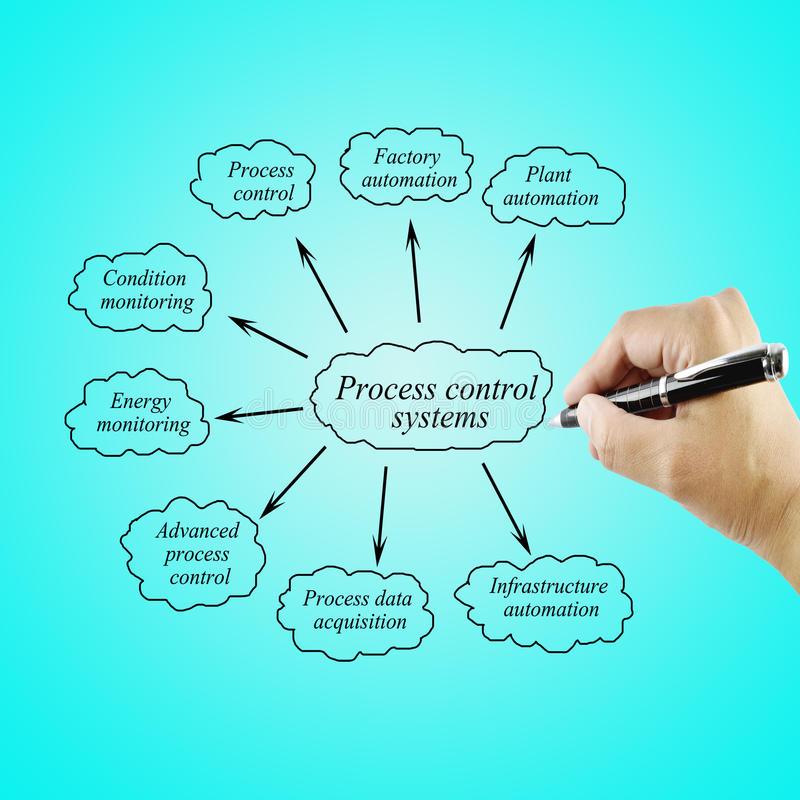 Women hand writing element Process control systems for use in manufacturing and business concept stock photography