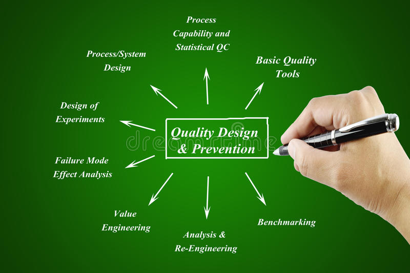 Women hand writing element of Quality Design & Prevention Principle for use in manufacturing and business concept vector illustration