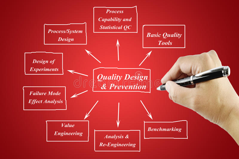 Women hand writing element of Quality Design & Prevention Principle for use in manufacturing and business concept royalty free stock images