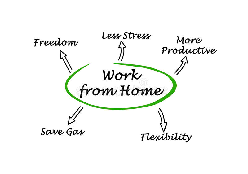 Work From Home stock illustration