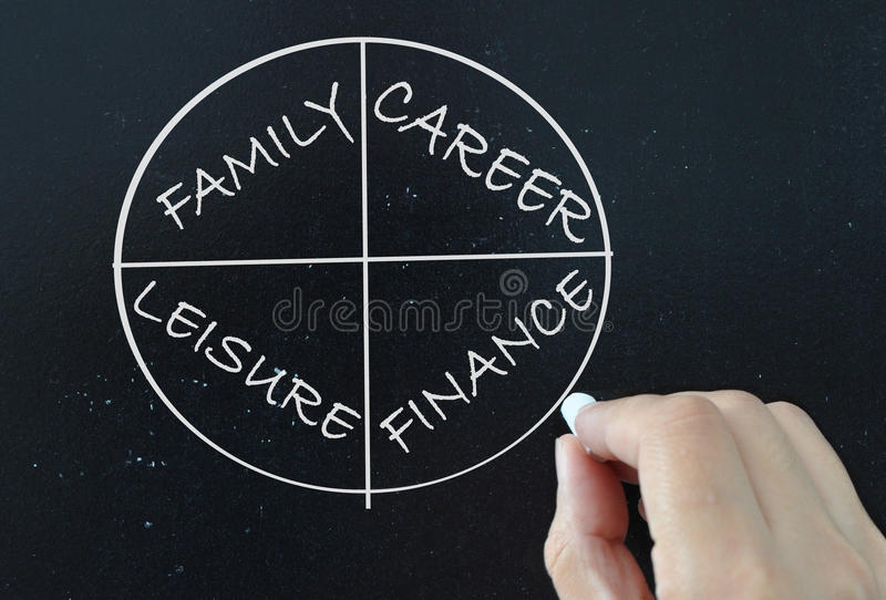 Work life balance. Pie chart divided into life choices including family and career stock photos
