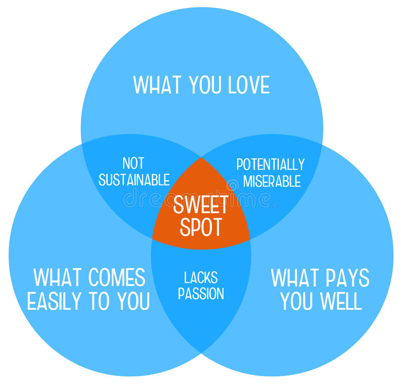 Work sweet spot. Finding the sweet spot of what you love, what comes easily to you and what pays well stock illustration