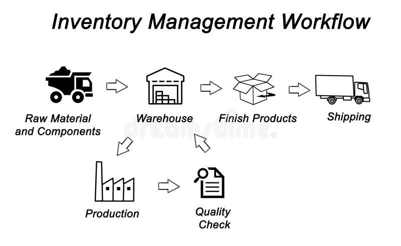 Workflow för inventariumledning vektor illustrationer